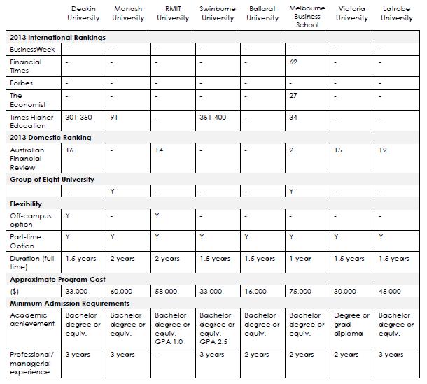 MBA comparison
