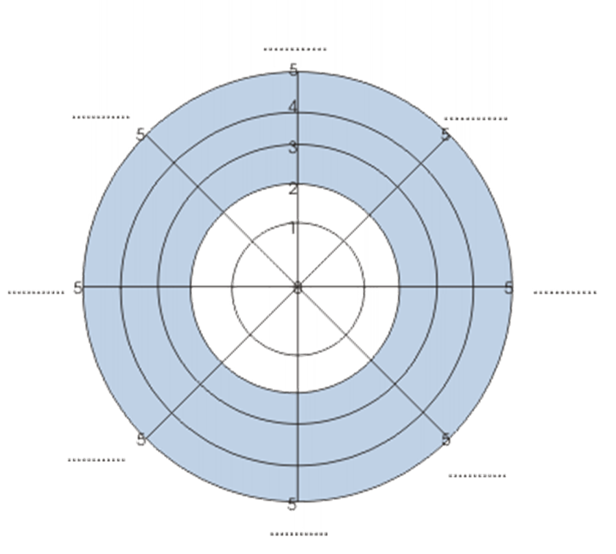 performance profile wheel software